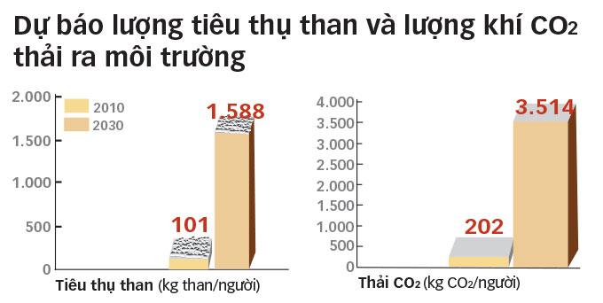 tiêu thụ than, tro xỉ than, xỉ nhiệt điện, xỉ thải